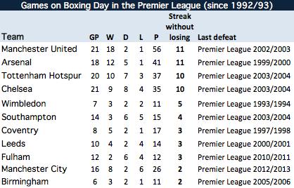 Premier League Boxing Day record