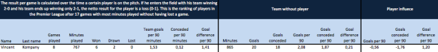 Vincent Kompany: netto results per player and the difference with his team's performance when he's not playing