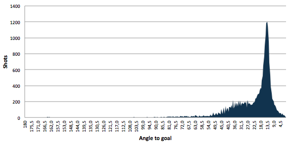 Shot angle to goal: average 22,88 degrees and standard deviation 16,98