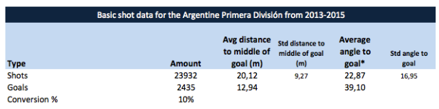 "Note that ""Angle to goal"" also takes distance to goal into account."
