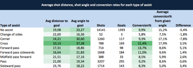 Average shot distance, shot angle and conversion rates for each type of assist