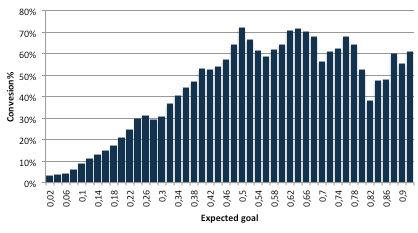 Expected goal conversion (over xG-0,03<xG<xG+0,03)