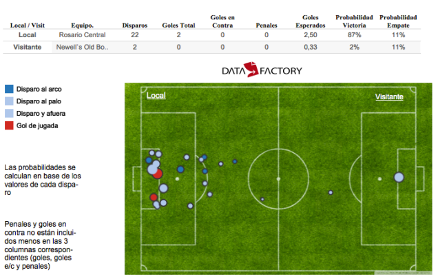 Expected goals map Rosario Central vs Newell's (14/2/2016)