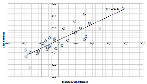 Expected goal difference vs Actual goal difference (penalty shots and own goals are not included in the data)