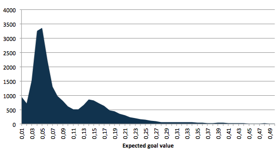 Distribution of expected goal values
