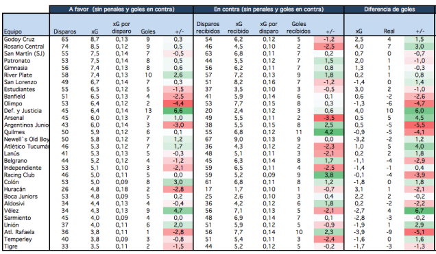Expected goals per team