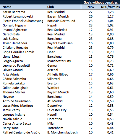 Non penalty goals per 90 minutes europe1