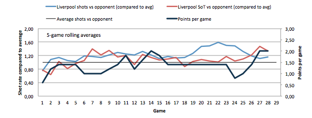 Liverpool's shots against opponents compared to the average of shots de team concedes