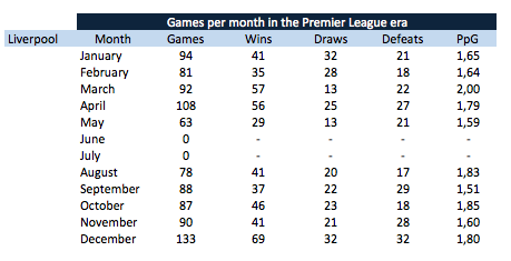 Liverpool: points per game per month