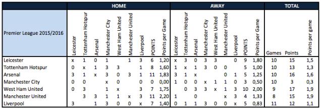 Premier League 2015/16 top-7 H2H table (the