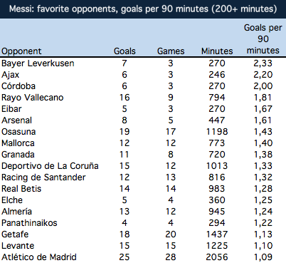 Messi: favorite opponents, goals per 90 minutes (200+ minutes)