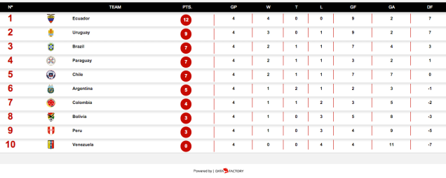 CONMEBOL World Cup qualifying: standings