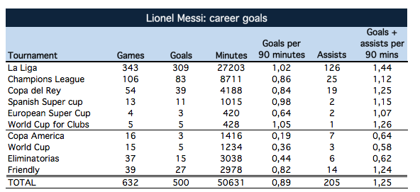 Messi: goals and assists