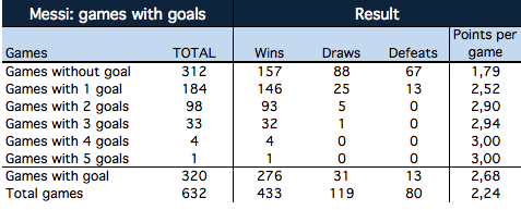 Messi: games with goals and results (Barcelona and Argentina)