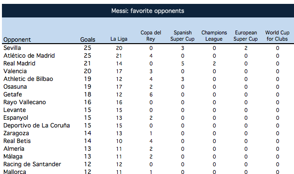 Messi: favorite opponents