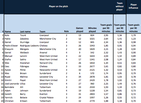 Impact on goals scored by team (per 90 minutes)