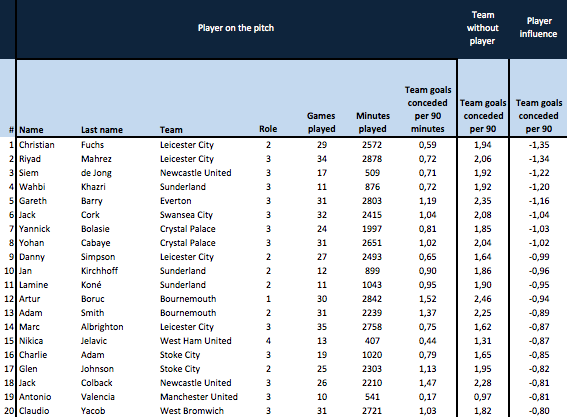 Impact on goals conceded by team (per 90 minutes). Roles: 1 (GK), 2 (DEF), 3 (MID), 4 (ATT).