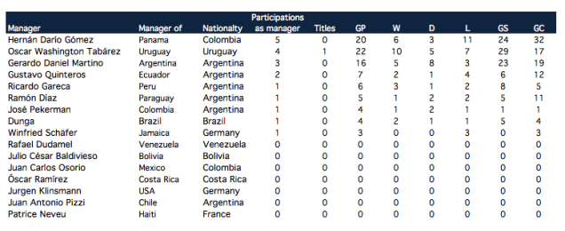 Copa America 2016 managers