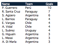 Top goal scorers: players active at the Copa America 2016