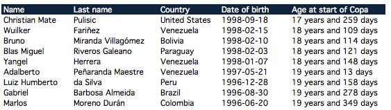 Youngest Copa America Centenario players
