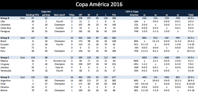 Copa America 2016 cheat sheet
