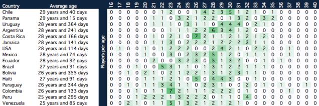 Average age per Copa America Centenario roster