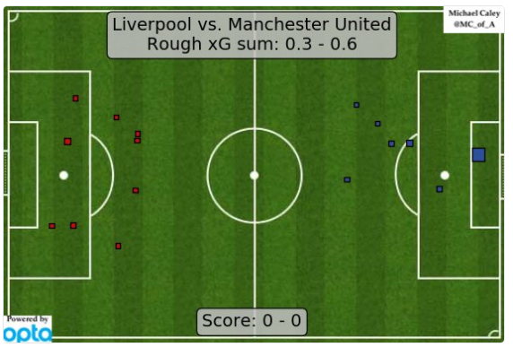 xG map (by @Caley_graphics)