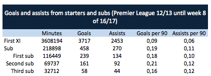 Goals for starters and substitutes (2012/13 Premier League until week 8 of the 2016/17 season)