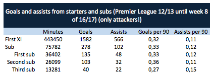 Goals for starters and substitutes (2012/13 Premier League until week 8 of the 2016/17 season) (only attackers!)