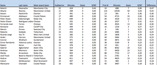 Worst goal scoring rates for subs compared to being in the starting XI