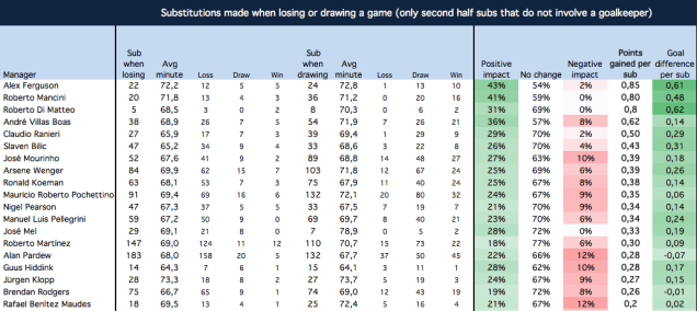 Substitutions made when losing or drawing (2012/13 until week 8 of 2016/17)
