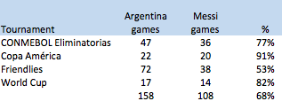Messi's presence (over 30 minutes) per tournament