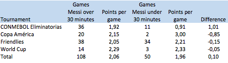 Argentina: with and without Messi (per tournament(