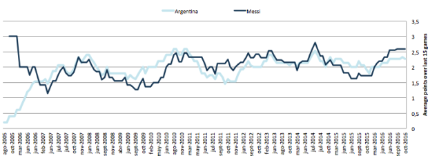 Argentina vs Messi: average points (15-game rolling average)