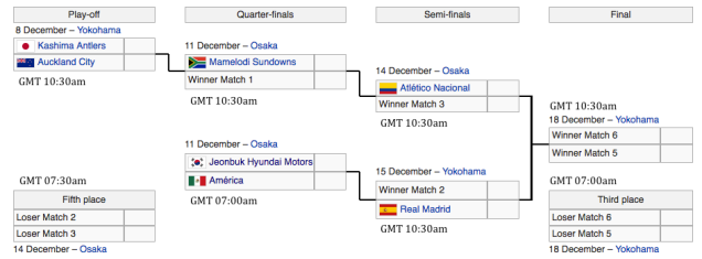 2016 World Cup for Clubs fixture (img: Wikipedia).