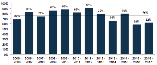 Champions League penalty conversion percentage