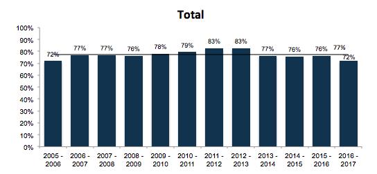 2016/17 penalty conversion percentage