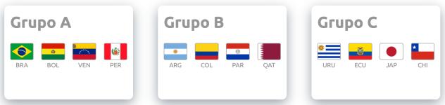 Copa America 2019 groups